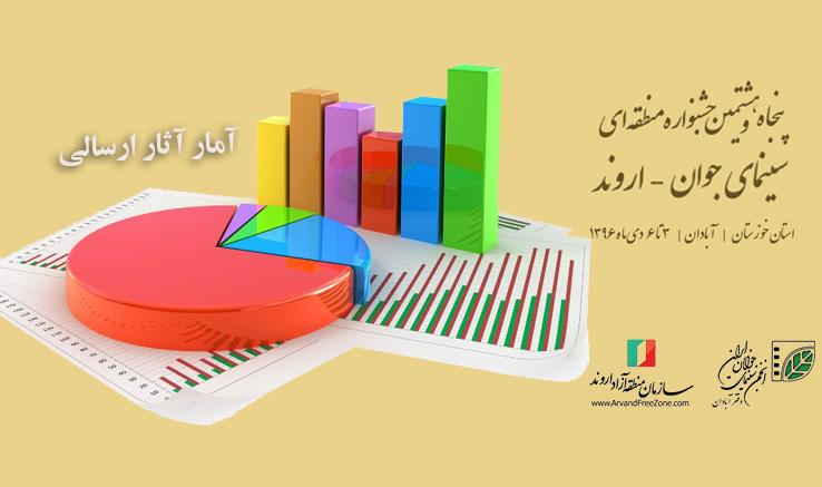 خوزستان رکورددار ارسال فیلم کوتاه به جشنواره منطقهای «اروند»