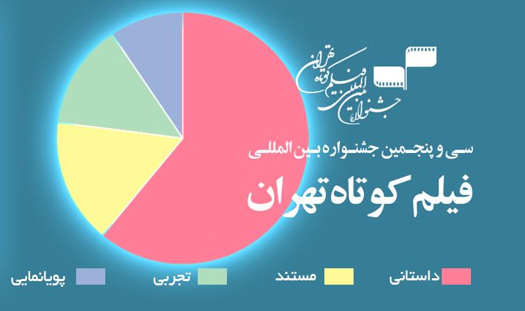 با پایان مهلت شرکت در جشنواره فیلم کوتاه تهران اعلام شد:  ۱۵۵۷ فیلم  در انتظار رأی هیئت انتخاب